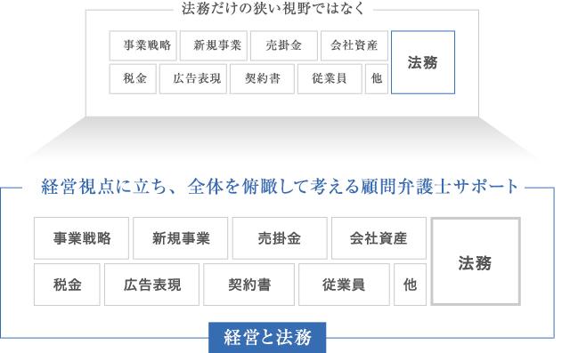 企業に強い顧問経験豊富な大阪の顧問弁護士ニューステージのサポートイメージ図2